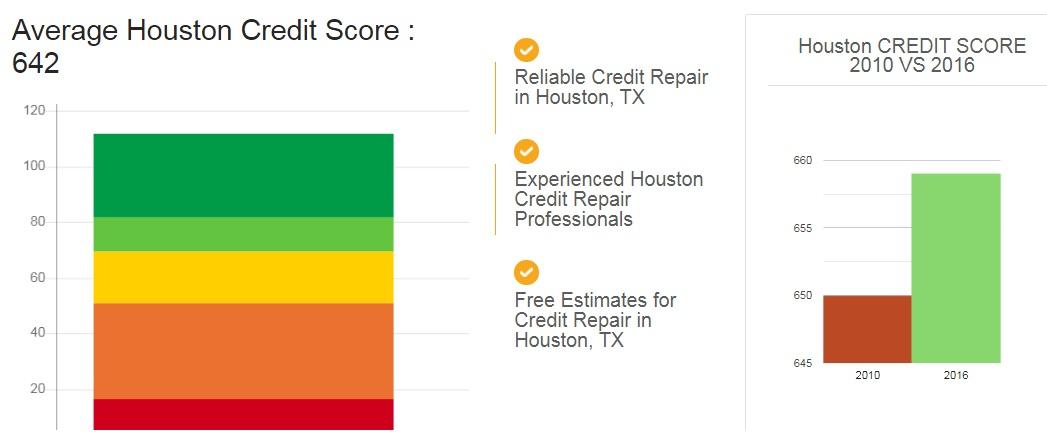 The Credit Repair